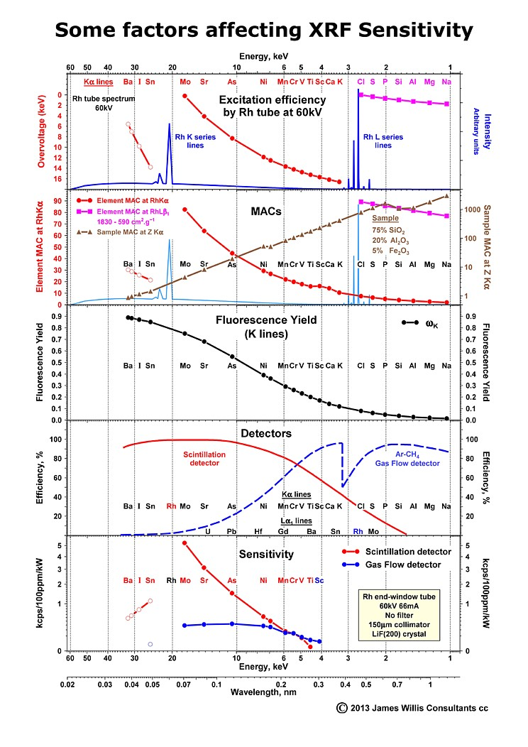 Reduced_jpw_poster_2_xrf_poster_factors_affecting_sensitivity_web