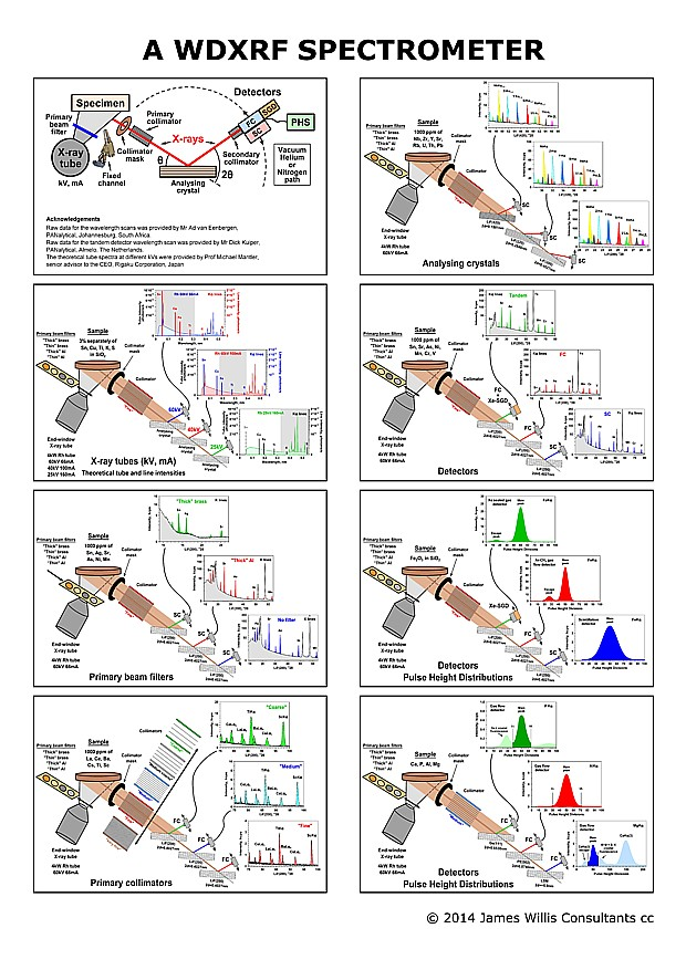 Reduced_jpw_poster_3_wdxrf_spectrometer_poster_web